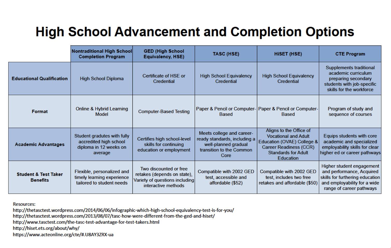 High_School_Options_Chart