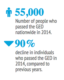 2014 GED facts