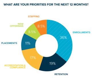 2015_Career_College_Priorities