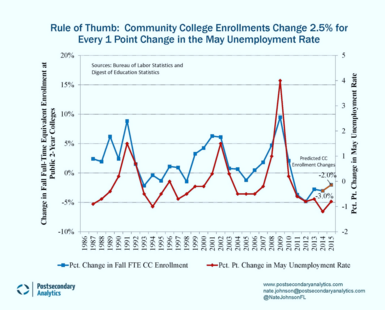 Community College Enrollments vs. Unemployment Rate by Year