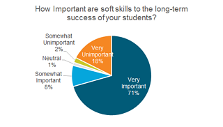 71% of training orgs consider soft skills very important to their student's long-term success