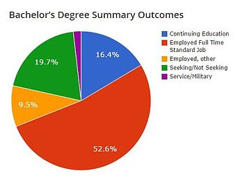 Bachelor's Degree Summary Outcomes Pie Chart