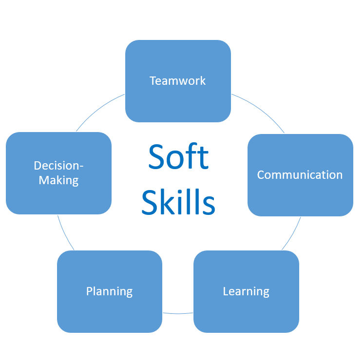 Looking to increase your workforce's productivity? Discover how soft